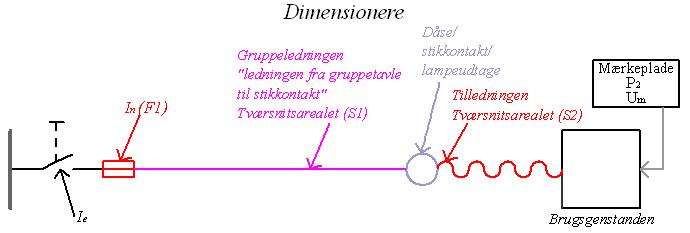 Dimensionering af kabel