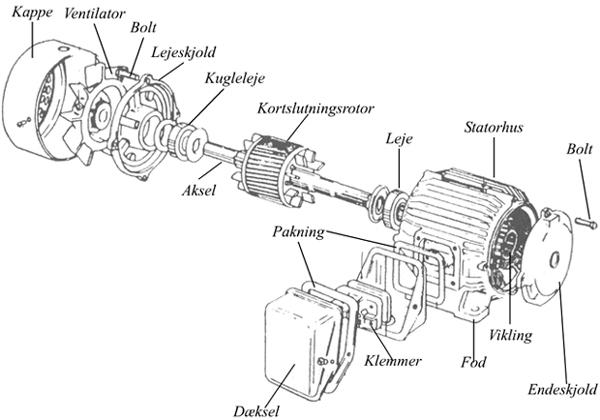 Ac motor virkemåde